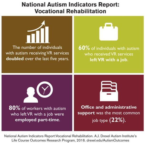 29 best dyslexia ld awareness month images on pinterest researchers looked at vocational rehabilitation a federally funded employment program for people with disabilities that fandeluxe Image collections