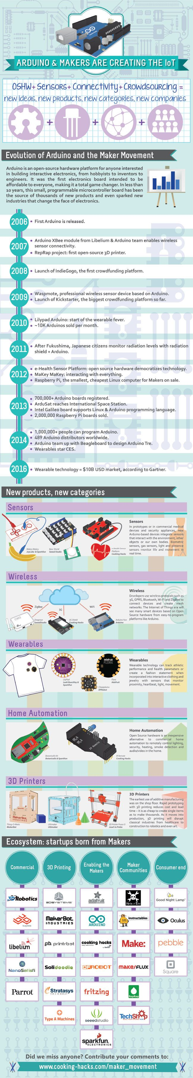 """Arduino & Makers are creating the IoT"""" #infographic #DIY #sensors"""
