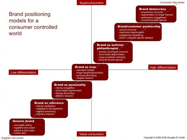 Brand Positioning Models for a Consumer Controlled World - pinned by @oriol_flo