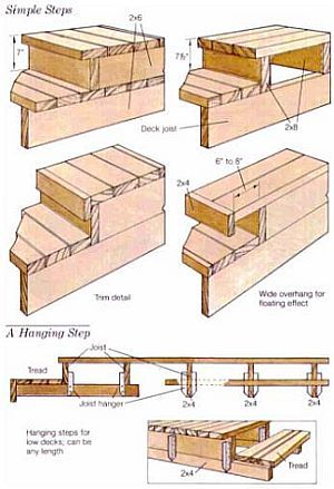 Deck stairs for the home pinterest for Steps in building a home