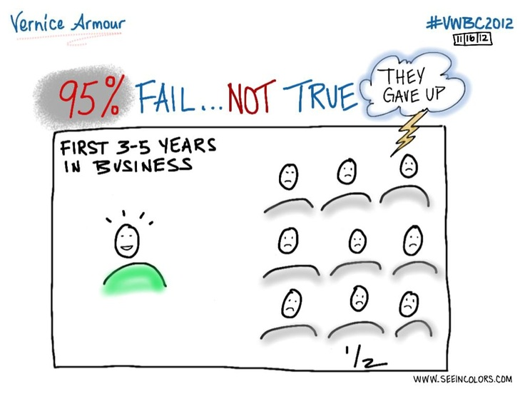 Business Failure...Not True | Virginia Womens Business Conference 2012  #VWBC2012 | Speaker: Vernice Armour | Date: 11/16/2012 | Sketchnotes by Lisa Nelson of seeincolors.com