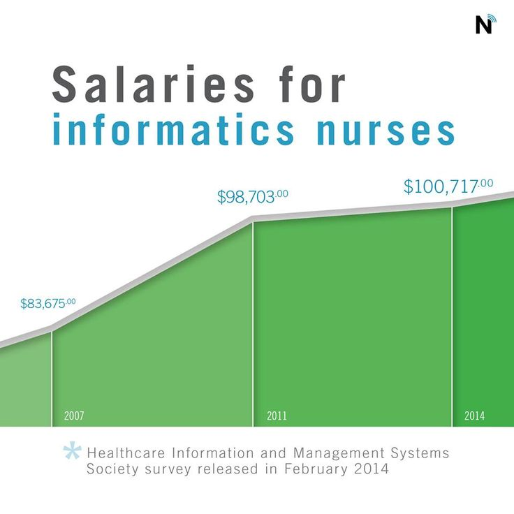 18 best Nursing Informatics Related images on Pinterest Health - sample nursing informatics resume