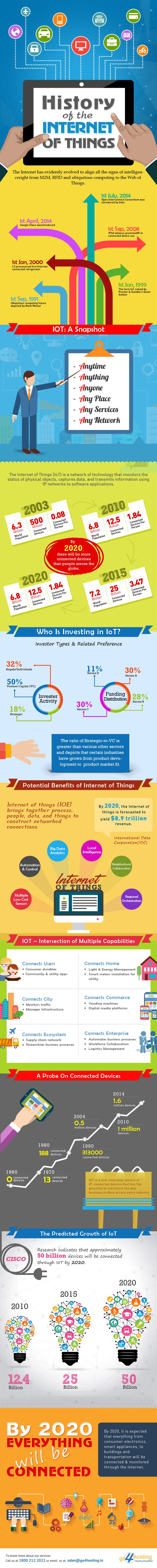 The history of Internet of Things (1991 - 2014) - Infographic Who is investing in IoT? Potential benefits, Intersection of Multiple capabilities across homes, cities, commerce, enterprise - Tech IOT Today