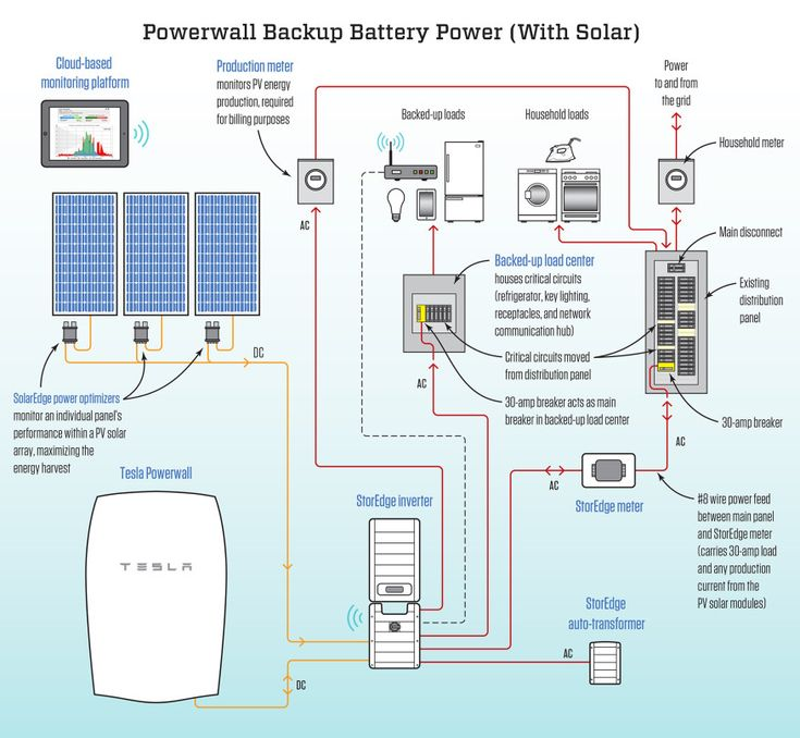 Tesla Powerwall: Not Just for Solar | JLC Online | Energy Efficiency, Renewable Energy, Electrical