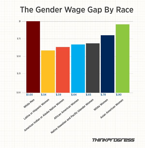 disparity between men and women evident on the workplace The gender pay gap in the united states is the ratio of female-to-male median or  average  other studies have found direct evidence of discrimination – for  example, more jobs went to  a study showed that if a white woman in an all- male workplace moved to an all-female workplace, she would lose 7% of her  wages.