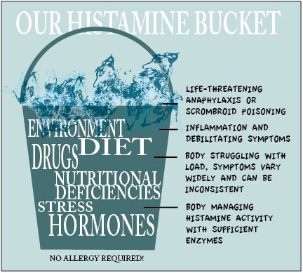 Our Histamine Bucket