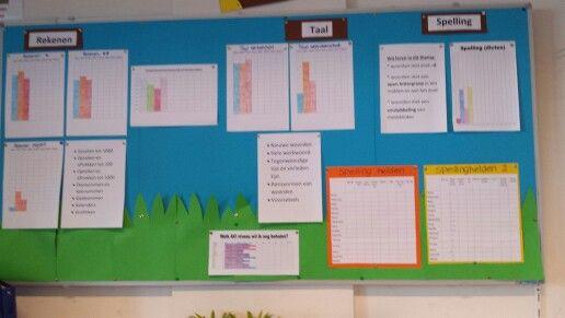 Datamuur. Onze doelen die we het komende blok gaan halen en resultaten in grafieken.