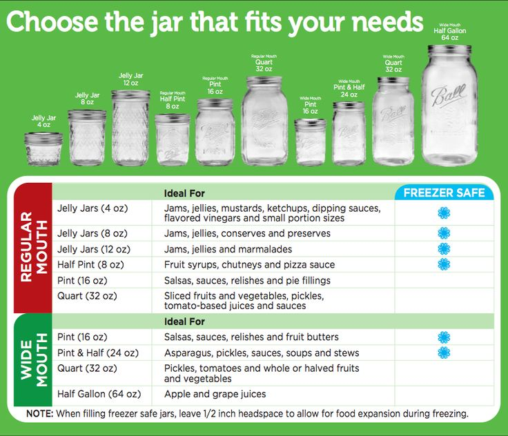 Choose the right jar for your needs with our handy chart. #canitforward