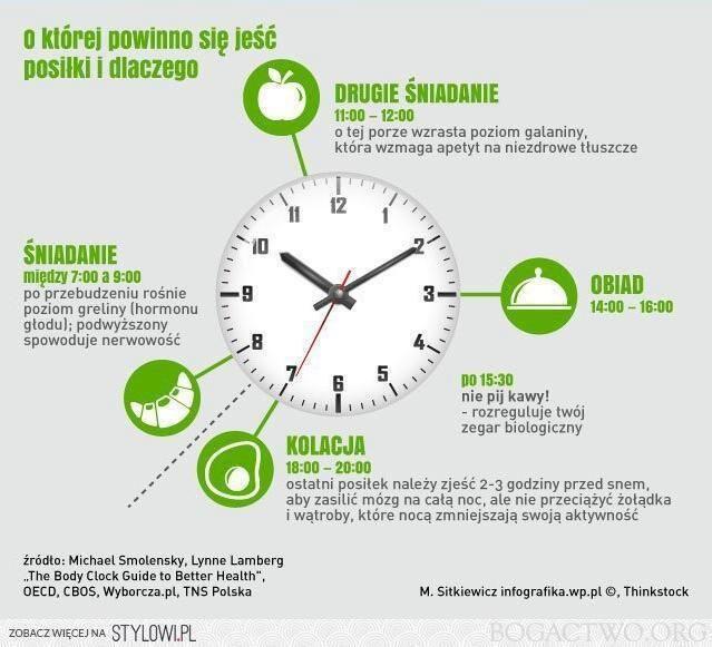 o której powinno się jeść posiłki i dlaczego! http://t.co/gZ3BImtjsV