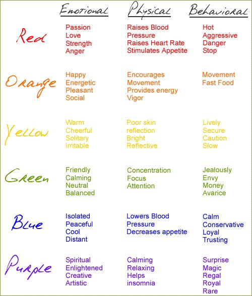color psychology- helps you choosing paint for your house for the moods you want to set! via @Sanja Radovanovic Radovanovic Radovanovic Bazinga