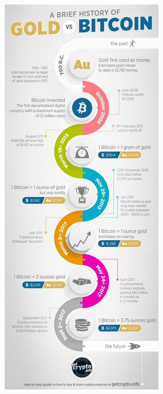 Cryptocurrency q1 value history