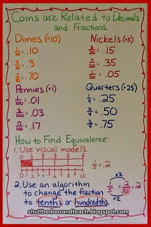 Coins are related to fractions and decimals.  Blog post via Shut the Door and Teach.