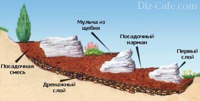 Террасированная альпийская горка