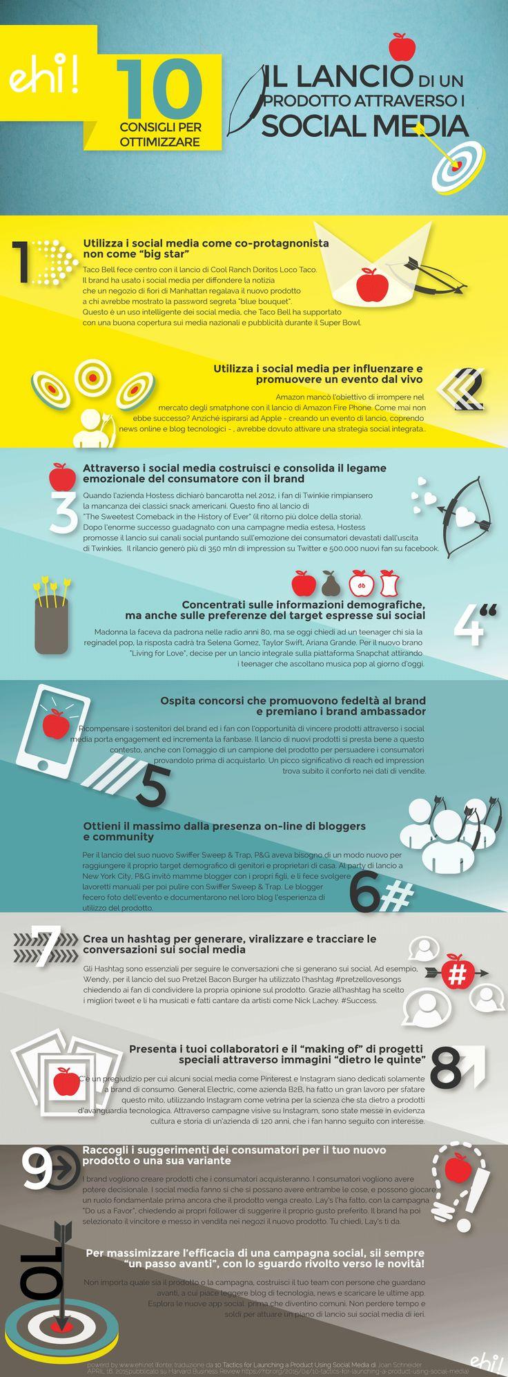 ottimizzare il Lancio di un prodotto attraverso i social media #socialnetwork #digital strategy #infographic of the day
