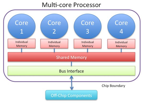 Basic diagram of a  generic multi-core processor