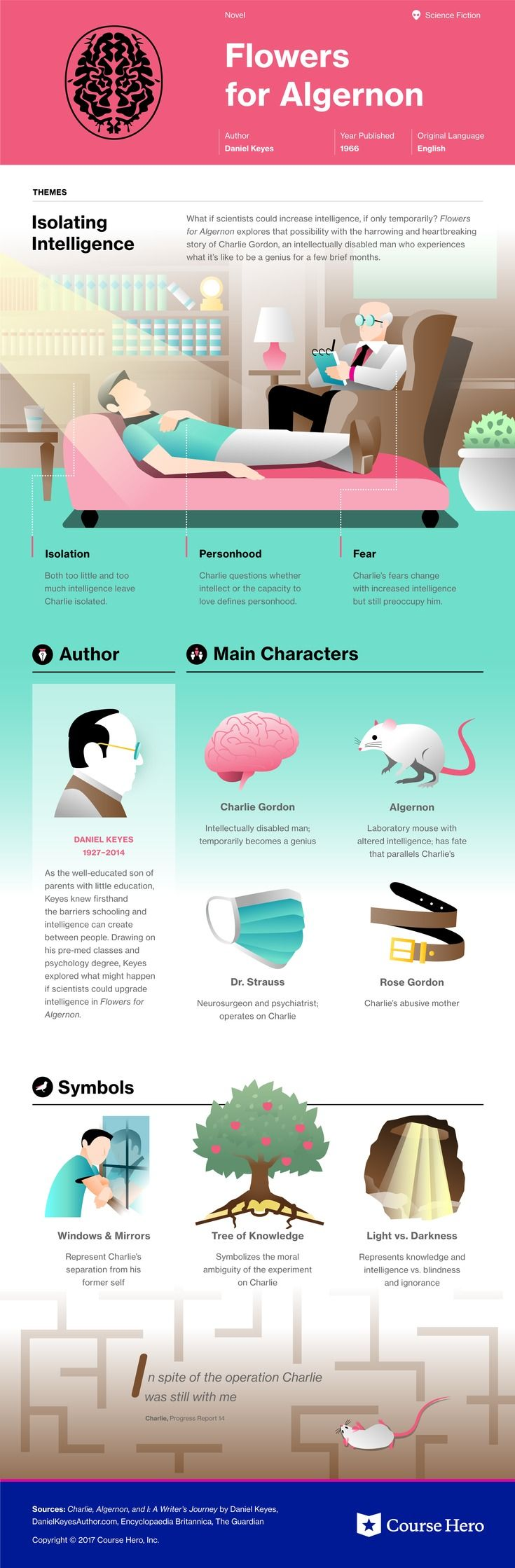 This @CourseHero infographic on Flowers for Algernon is both visually stunning and informative!