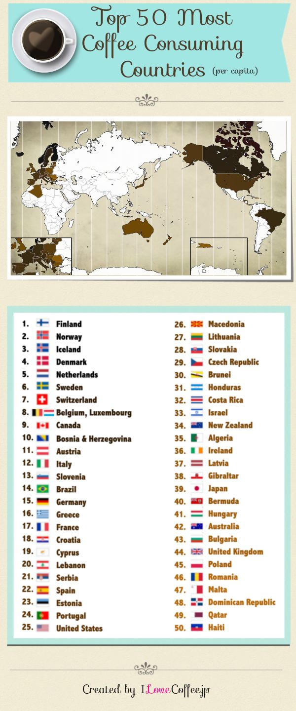 Top 50 Most Coffee Consuming Countries (Happy National Coffee Day!)