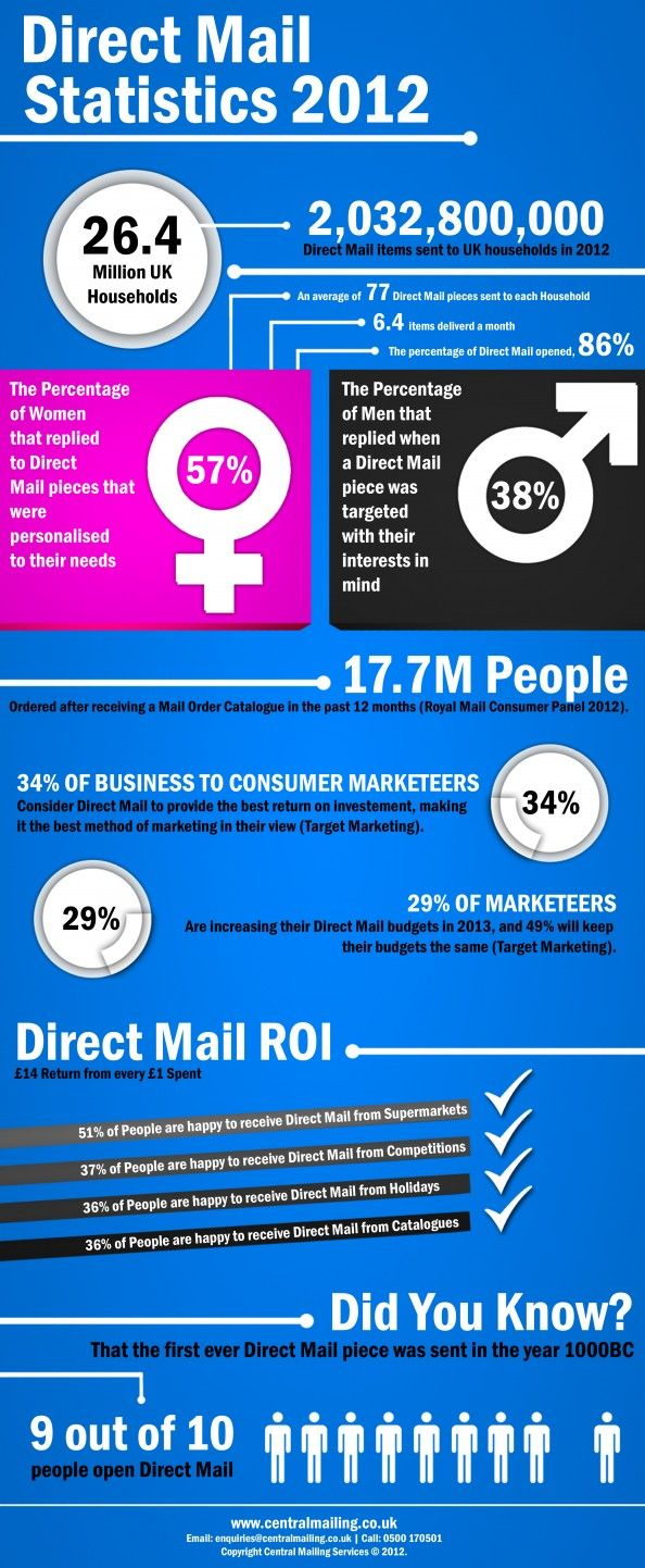 Direct mail infographic with impressive stats about how UK adults responded to direct mail pieces in 2012.