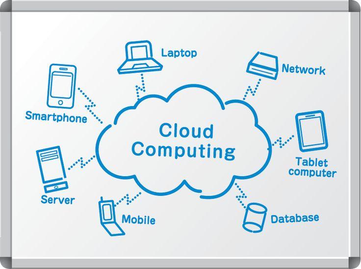 Cloud computing involves virtual hosted environments