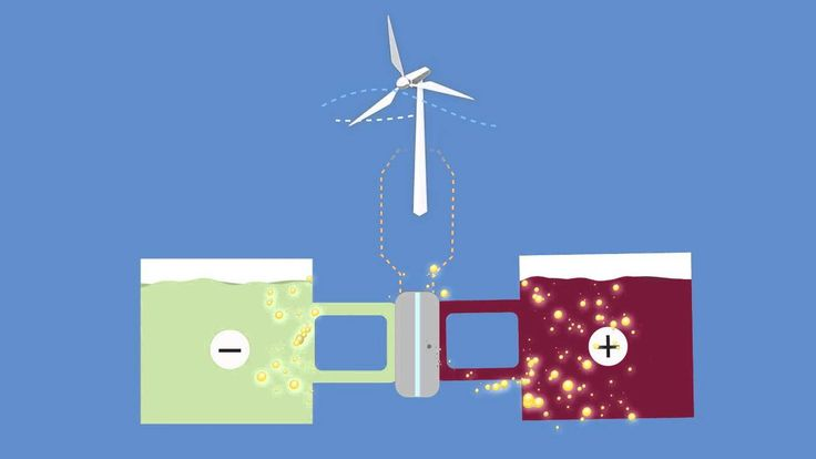 A new flow battery developed at Harvard University uses only Earth-abundant materials and is much safer, cheaper and greener than previous designs.
