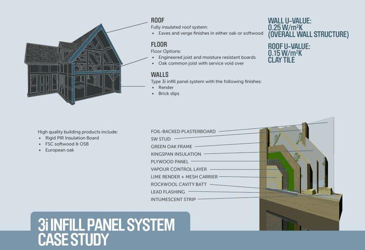 Oakwrights 3i Infill Panel System Oak Framed Buildings Roofing Systems Flooring Options