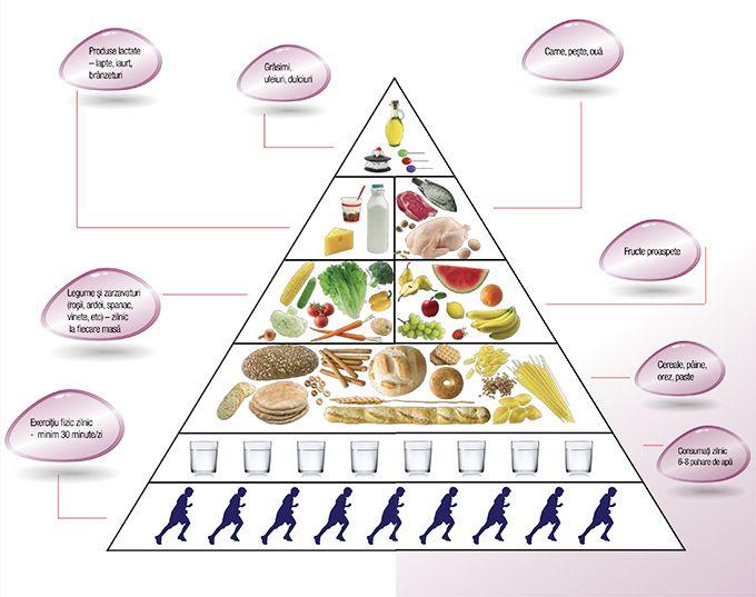 Sfaturi pentru o alimentatie sanatoasa | Tratam Diabetul