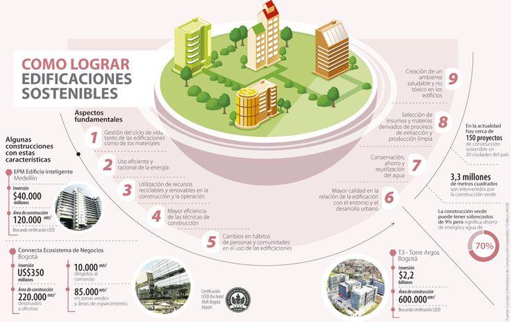 Las construcciones sostenibles son claves en el ahorro de agua y luz