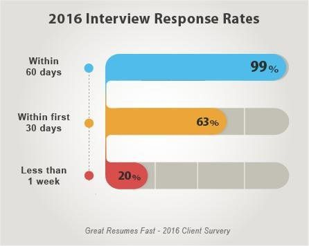 Interview responses received by Great Resumes Fast clients in 2016 - great resumes fast