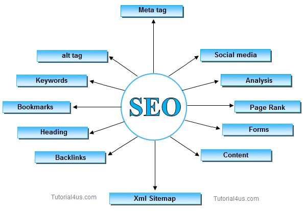 SEO Tutorial for beginnersTutorial4us us provide seo tutorial for beginners in simple and easy way.  Search Engine Optimization (SEO) is the way to fetch traffics on websites from Search Engine. To fetch more traffic from search engine you need seo friendly website.