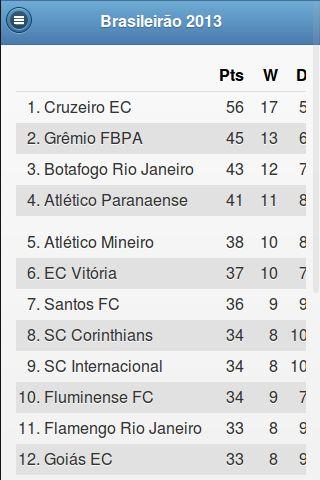 """Futeria Mobile é a versão móvel do site Futeria.net, agregador de notícias dos principais clubes de futebol do Brasil. Totalmente gratuito.<p><a href=""""https://www.google.com/url?q=http://futeria.net&sa=D&usg=AFQjCNFsd68TA0b_7DjjB9J-9E8H_LgTVw"""" target=""""_blank"""">http://futeria.net</a><p><br>TIMES:<p>- Botafogo de Futebol e Regatas<br>- Clube Atlético Mineiro<br>- Clube de Regatas do Flamengo<br>- Club de Regatas Vasco da Gama<br>- Cruzeiro Esporte Clube<br>- Fluminense Football Club<br>- Grêmio…"""