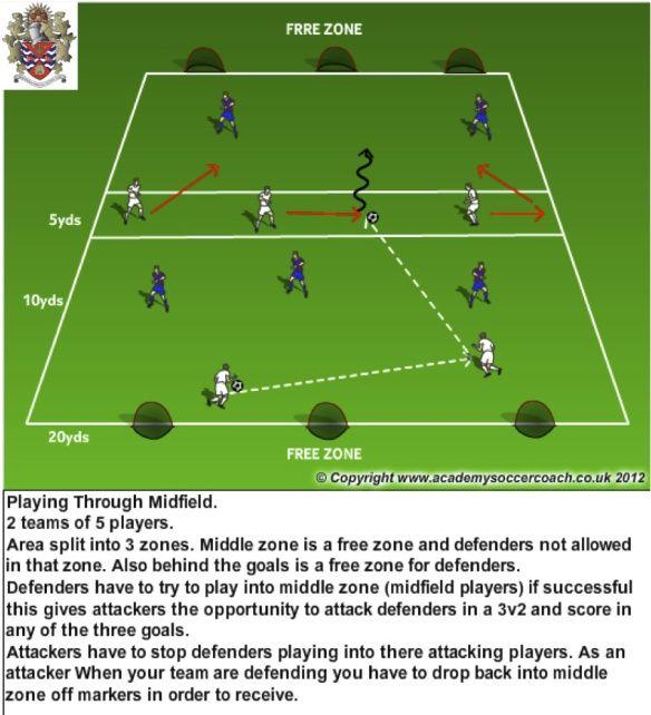 Playing Thru Mdf P3 In 2020 Football Coaching Drills Soccer Drills League Gaming