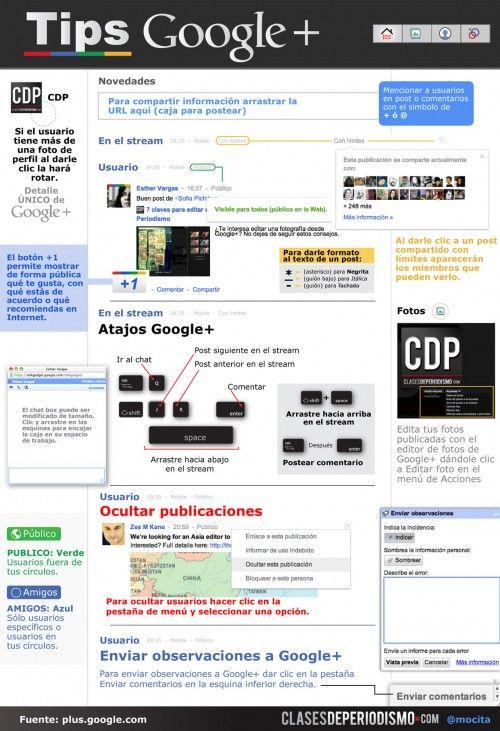 Tips sobre Google+ creado por Clases de Periodismo