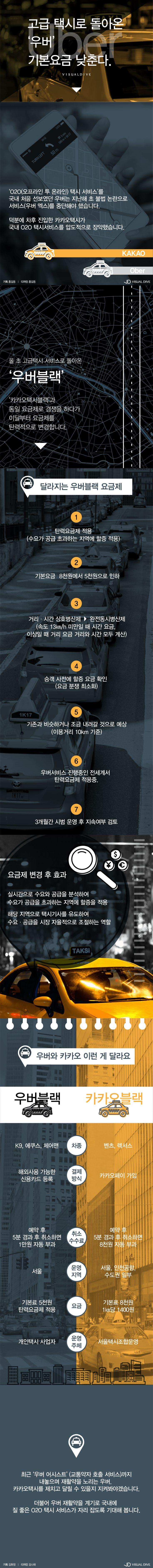 '우버블랙' 달라지는 요금제 [인포그래픽] #taxi / #Infographic ⓒ 비주얼다이브 무단 복사·전재·재배포 금지