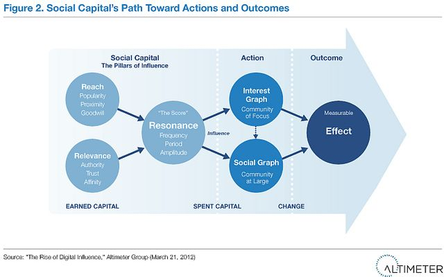 Social capital's path toward actions and outcomes within social media. (cc) Brian Solis, Altimeter Group http://www.web-strategist.com/blog/2012/03/22/altimeter-report-the-rise-of-digital-influence/