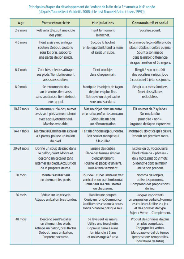 tableau developpement moteur enfant 0-3 ans
