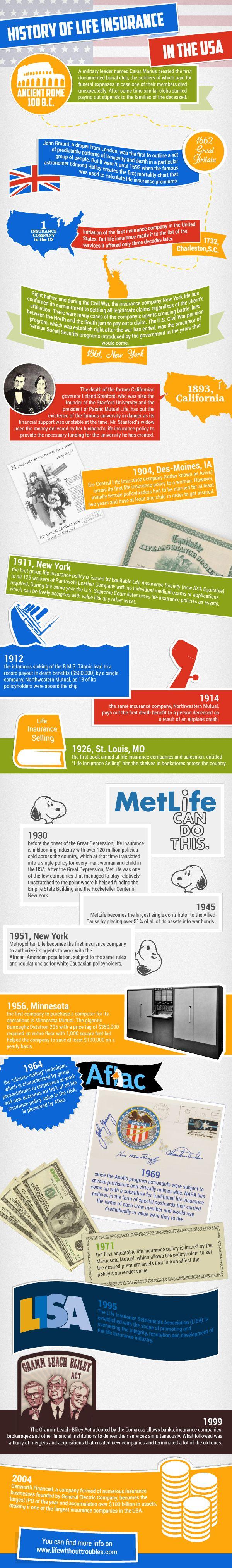 History of Life Insurance
