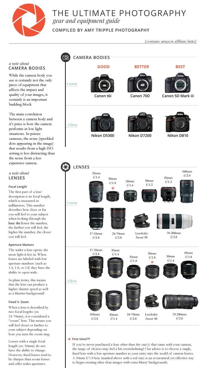 Beginning Photography Equipment In 2020 Photography Basics Dslr Photography Tips Photography Camera