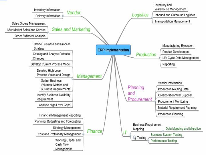 7 best WBS images on Pinterest Productivity, Model and Rubrics - work breakdown structure sample