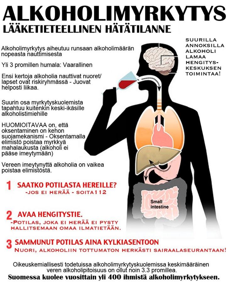 FIRST AID alkoholi myrkytys