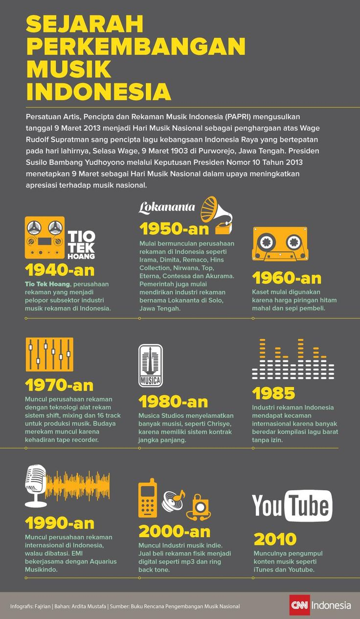 Musik Indonesia dari Masa ke Masa