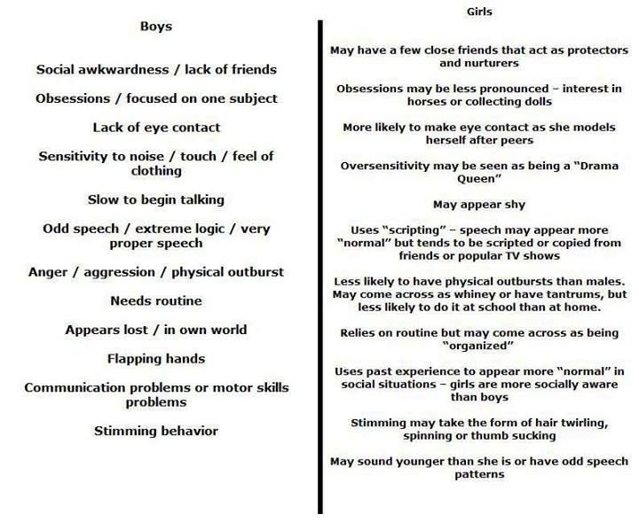 Asperger Syndrome... Boys Vs Girls.  This is totally true.  It's like I'm reading down a list of her symptoms.