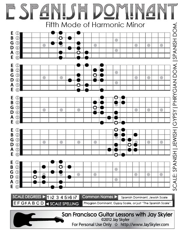 Guitar Fingering Chart A Spanish Dominant Scale Diagram Jay Skyler