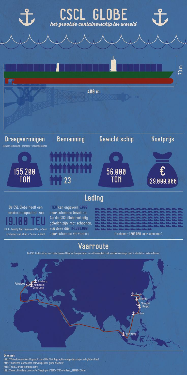 Het grootste containerschip ter wereld