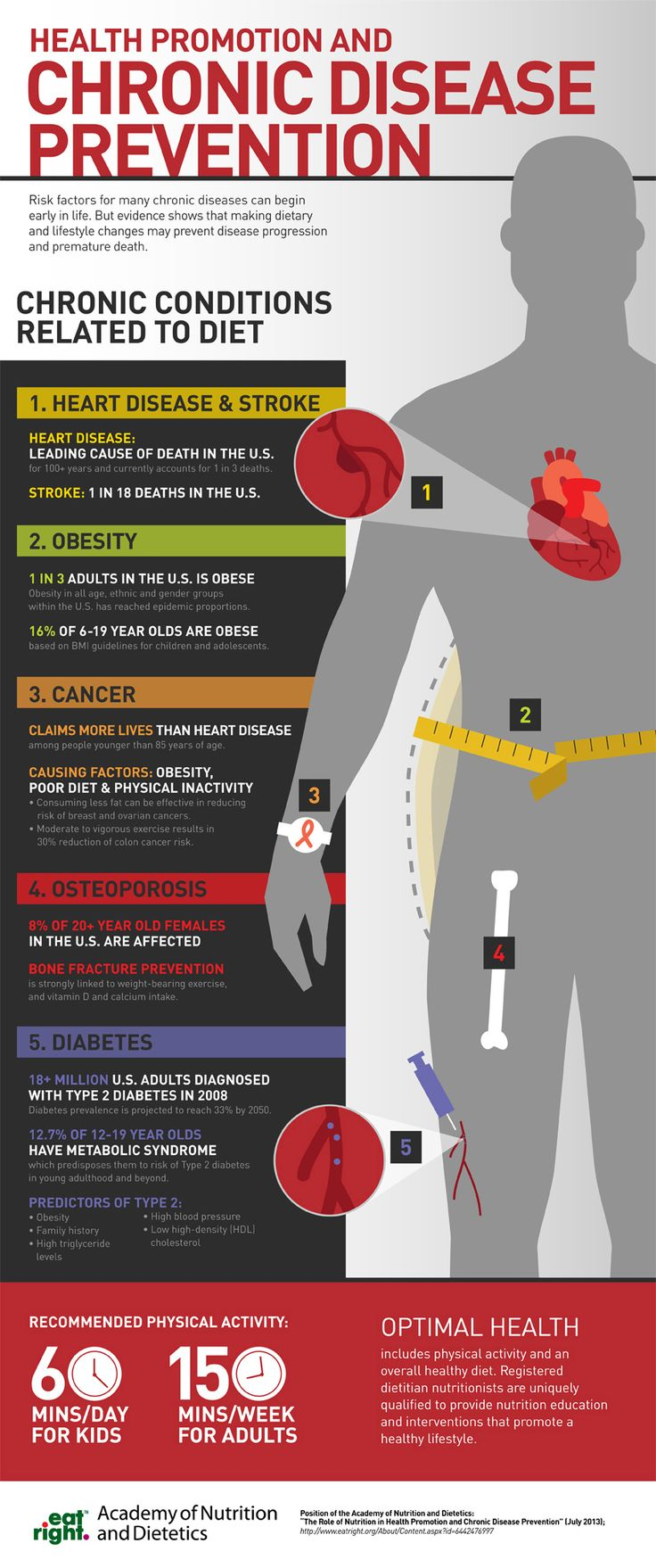 Chronic Disease Prevention [Infographic] from the Academy of Nutrition and Dietetics