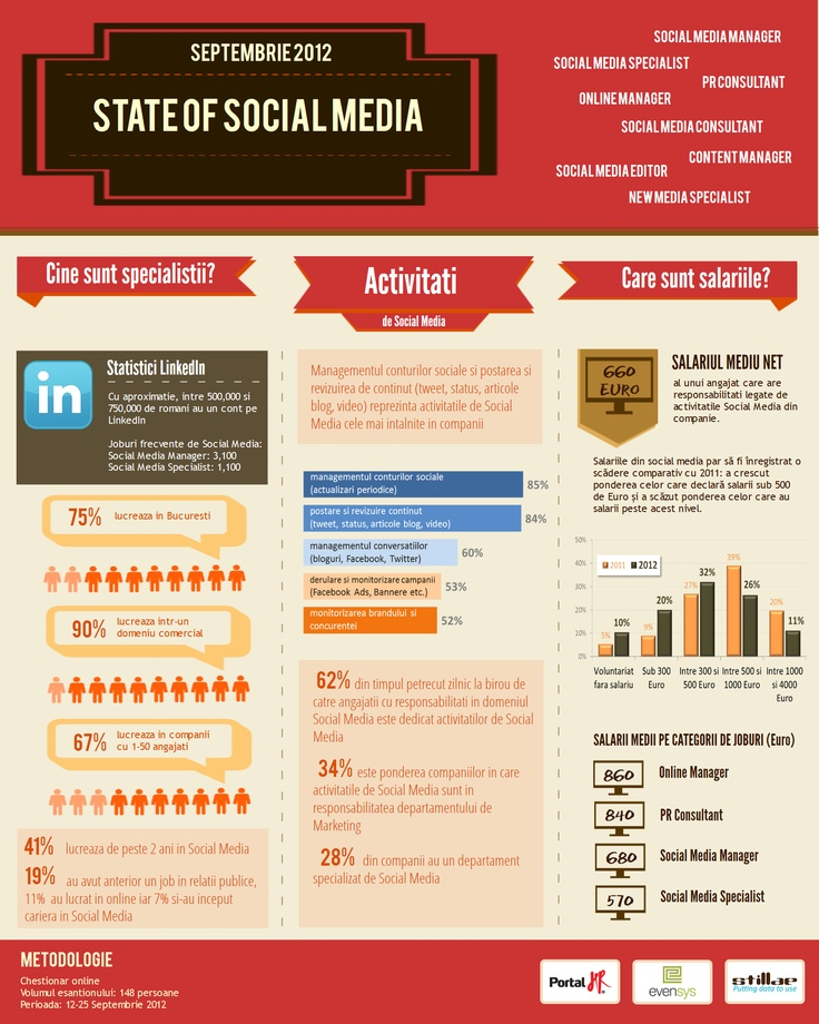 Salariile in Social Media in Romania 2012 - studiu realizat de PortalHR, Evensys si Stillae.