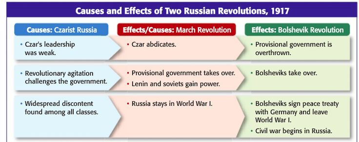russian revolution causes essay Causes of russian revolution essays: over 180,000 causes of russian revolution essays, causes of russian revolution term papers, causes of russian revolution research.