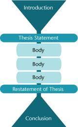 essay models 5 paragraph