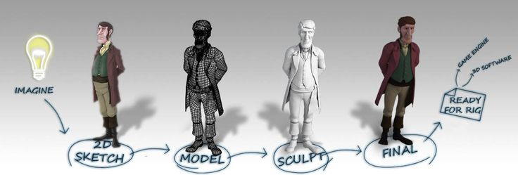 Game Character Modeling Sculpting Texturing Studio