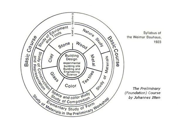 Syllabus Of The Weimar Bauhaus 1923