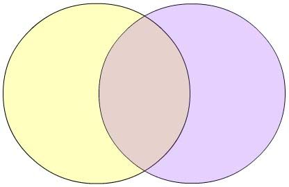 venn diagram for essay writing Develop a venn diagram based  write an essay of explaining the venn diagram and the legal  all our writers are conversant with all styles of writing.